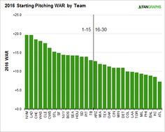 2016-positional-power-rankings-starting-pitchers