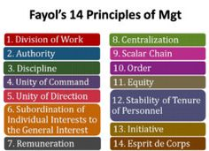 Henri Fayol's 14 Principles of #Management- #Managementguru