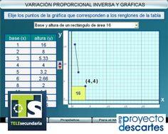 PROYECTO TELESECUNDARIA. Variación proporcional inversa y gráficas. Construir la gráfica correspondiente a problemas de cantidades inversamente proporcionales.