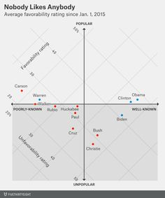 Hard to find a presidential candidate with a good favorability rating. Nobody likes anybody. http://53eig.ht/1GYr0FS