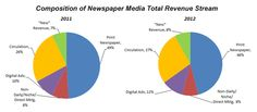 Composition of Newspaper Media Revenue