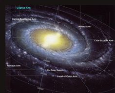 Where is Earth in the Milky Way