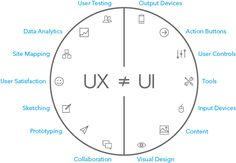 We have already spoken several times here about the differences between Design UX (User Experience) and UI Design (User Interface): But these people the interwebs is more visual than us, and ended up creating . Dashboard Design, Maps Design, Mobile Ui Design, Interaktives Design, Design Page, Dashboard Ui, App Ui Design, Flat Design, Design Basics