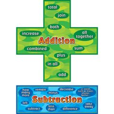 Cute Addition and Subtraction Anchor Charts with keywords