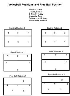 youth basketball defense positions diagram volleyball rotation diagrams 5 1 image search results #12