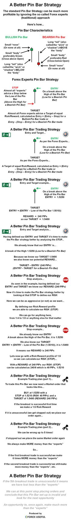 "Pin Bar Strategy The standard Pin Bar Strategy can be much more profitable by ignoring the so called Forex experts (traditional) approach, here's how…  Pin Bar Characteristics Bullish Pin Bar A Bullish Pin Bar will ideally have:  A small ""nose"" (or none at all) A small ""body"" preferably Green (Close above Open) A Long ""tail"" (also called the ""wick"" or ""shadow"") BELOW the ""body""  Bearish Pin Bar A Bearish Pin Bar will ideally have:  A small ""nose"" (or none at all) A ..."