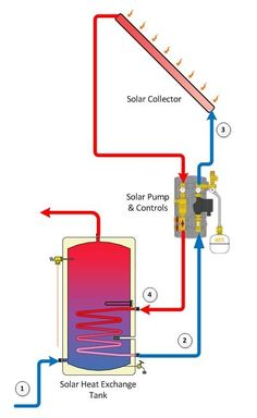 Solar power is a popular and safe alternative source of energy. In basic words, solar energy describes the energy created from sunlight. There are different approaches for harnessing solar energy f… Solar Energy Panels, Best Solar Panels, Solar Collector, Solar Water Heater, Solar Water Heating System, Water Heaters, Solar Roof, Solar Car, Solar Projects