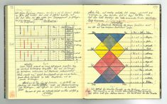 Paul Klee's personal notebooks, which he used as the source for his Bauhaus teaching between 1921 and 1931