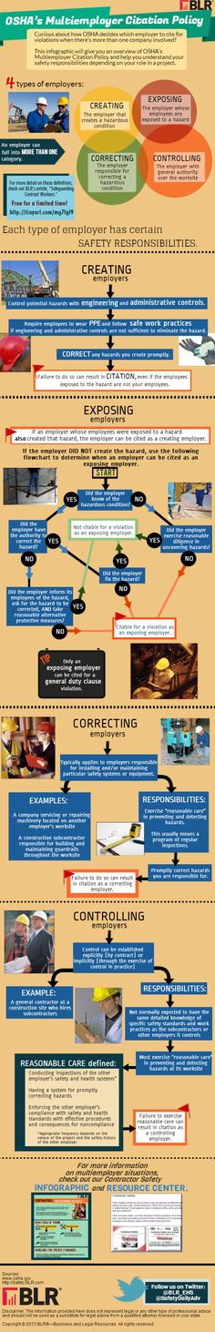 Infographic: OSHA's Multiemployer Citation Policy