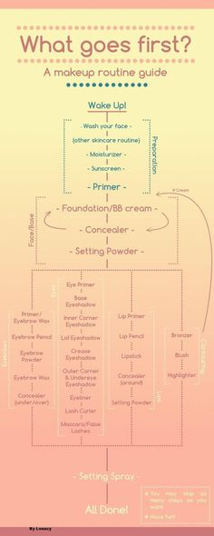 How To Layer Beauty Products, check it out at http://makeuptutorials.com/layer-skincare-and-makeup-products-makeup-tutorials  https://www.youniqueproducts.com/KellieLSmith (scheduled via http://www.tailwindapp.com?utm_source=pinterest&utm_medium=twpin&utm_content=post57444120&utm_campaign=scheduler_attribution)