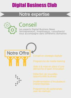 Digital Business Club - Conseil