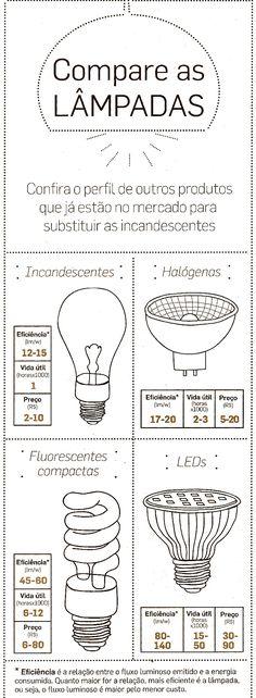 comparativo entre lâmpadas: compare os diferentes tipos de lâmpadas ( LED, incandescentes, halógenas, fluorescentes) e faça escolhas conscientes e econômicas para sua casa. Confira as dicas de Flavia Ferrari no DECORACASAS.                                                                                                                                                     Mais