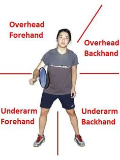 Badminton Strokes to use when the shuttlecock flies towards different areas around your body.