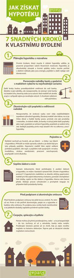 [infografika] Jak získat hypotéku