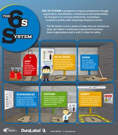 6S System Lean Manufacturing Infographic
