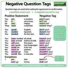 Negative Question Tags in English – Grammar English Grammar Tenses, English Verbs, Grammar And Vocabulary, Grammar Lessons, English Vocabulary, English Language, Vocabulary Activities, Preschool Worksheets, Japanese Language