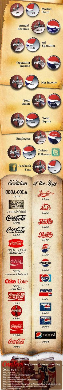 4/6/2012 - History of Coca Cola vs. Pepsi [Infographic]