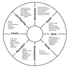 Welcome to the life balance wheel exercise. This little exercise can help you to identify whether or not you live a balanced life. http://www.bazimmermann.com/english/downloads/Wheel%20of%20Life%20Model.pdf