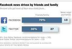 Interesting findings related to social media from the annual report on the State of News Media.