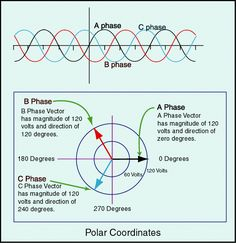 three phase power - Google Search