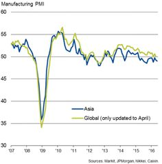 Asian Manufacturing Downturn Extends Into May As Export Trend Deteriorates.
