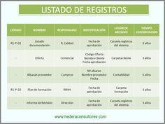 Listado de registros en un sistema de gestión de la calidad ISO 9001.