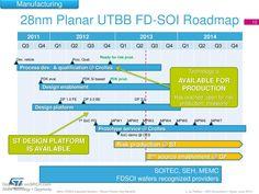 28nm Planar UTBB FD-SOI Roadmap