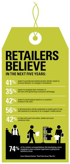 What do retailers believe will happen in the next five years? We did a survey that found some interesting results. 41% of retailers expect to provide personalized product details to their customers' smartphones based on their purchasing history and previous behavior. See what else they found relevant to their business needs in the next five years. #future of retail