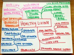 Healthy Living Mind Map See more at http://www.soullightpath.com/about-me