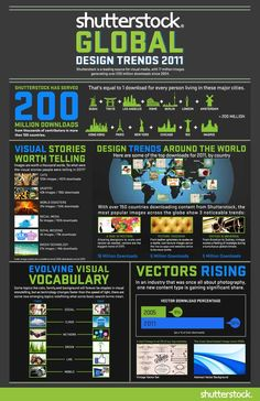 Shutterstock Global Design Trends 2011 #infographic