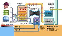 火力発電 基礎 - Google 検索