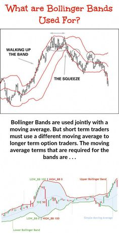 Bands are used jointly with a moving average. But short term traders m. -Bollinger Bands are used jointly with a moving average. But short term traders m. Trading Quotes, Intraday Trading, Bollinger Bands, Moving Average, Technical Analysis, Make More Money, Earn Money, Quick Money, Forex Trading Strategies