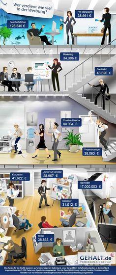 Verdienst in der Werbebranche: Infografik