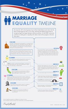 With the momentous events from last month, it is time to update the infographic about same-sex marriage. In international news, the overturning of DOM