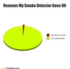 Reasons my smoke detector goes off
