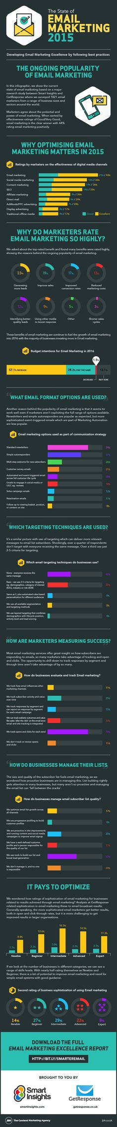 State of email marketing infographic