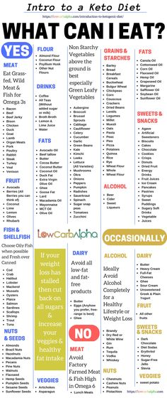 Ketogenic Diet Meal Plan http://eepurl.com/bOsEJj An Introduction to Ketogenic Diet. LCHF, keto, and low carb Food List. What to eat, to avoid eating, and foods to eat occasionally #lowcarb #keto #health #lowcarbalpha
