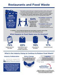 Food waste in restaurants infographic