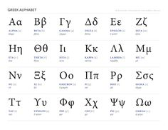 Greej Alphabet - Museum of the Bible Solves Mystery of Missing Greek Manuscript; Will Return Artifact to Owners - In Spirit of Cooperation, Athens University and Museum Open Temporary Exhibit Today Displaying Rare Manuscript and Its Ownership History Alphabet Code, Alphabet Songs, Alphabet Charts, Greek Alphabet, Alphabet For Kids, Alphabet Worksheets, Learn Greek, Alphabet Pictures, Greek Language