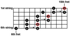 extented minor pentatonic scale chart