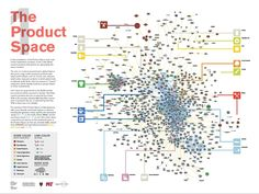 Product space - map of global trade and other complex things I don't understand.