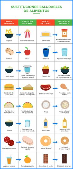 Sustituciones saludables de alimentos