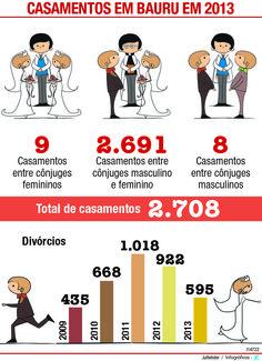 JuRehder - Infográfico sobre casamentos, para o JC Bauru/SP