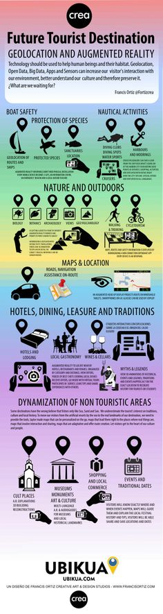 Future Tourism Destination, one of a Series of  #Infographics by Francis Ortiz @Francis Kinder Ortiz about #Geolocation #Sensors #AugmentedReality for #SmartDestinations and #SmartCities