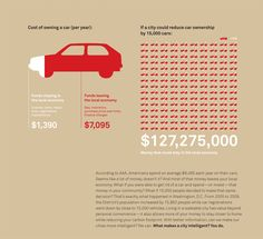 According to this infographic from Denver bikes, four of five dollars you spend on your car leave your local economy. To keep transportation dollars in your local economy your city would need… Walkable City, City Branding, New Urbanism, Car Cost, Sustainable City, Information Design, Smart City, Urban Planning, Data Visualization