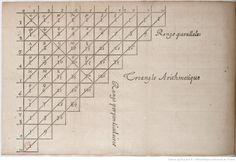 Traité du triangle arithmétique, avec quelques autres petits traitez sur la mesme matière, par Monsieur Pascal
