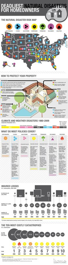 Deadliest Natural Disasters For Homeowners--might come in handy since we'll be moving around!!!