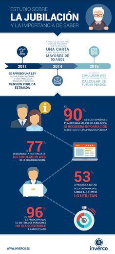 #Infografía: Estudio sobre la #jubilación y la importancia de saber