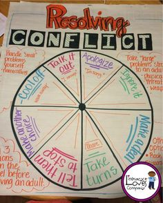 4th grade anchor charts: Resolving Conflict
