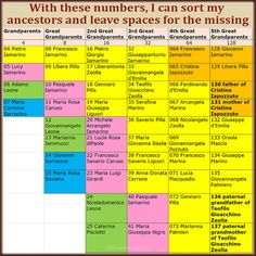 Ahnentafel numbers let me sort a column of ancestors easily. This numbering system can show you exactly who is missing from your family tree. Free Genealogy Sites, Genealogy Forms, Genealogy Chart, Genealogy Research, Family Genealogy, Genealogy Humor, Family Tree Research, Family Tree Chart, Family Trees